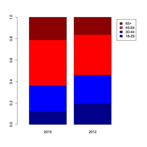 Age differences as share of electorate in 2010 and 2012. Date from exit polls.