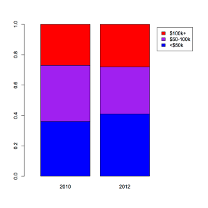 Share of electorate by income level in 2010 and 2012. Data from exit polls.